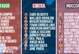 CONTAS DE RICARDO: Deputados estão divididos na ALPB; veja como deve votar cada parlamentar