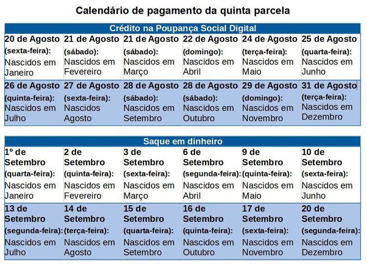 calendario de pagamento da quinta parcela do auxilio emergencial 2021 - Caixa paga hoje auxílio emergencial a nascidos em setembro e outubro