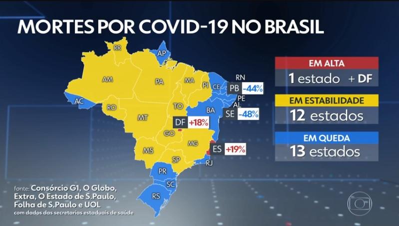 reducao mortes covid - Paraíba tem segunda maior redução na média de mortes por Covid-19 de todo o Brasil - VEJA NÚMEROS