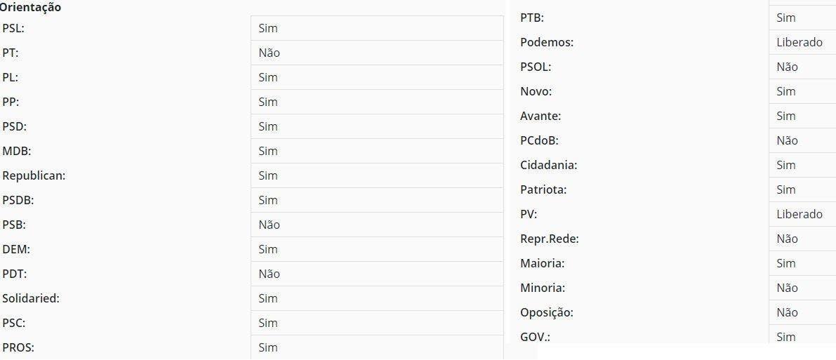 voto 1 - Privatização dos Correios: Alexandre Frota vota contra proposta e Tabata Amaral surpreende eleitores ao votar a favor do projeto