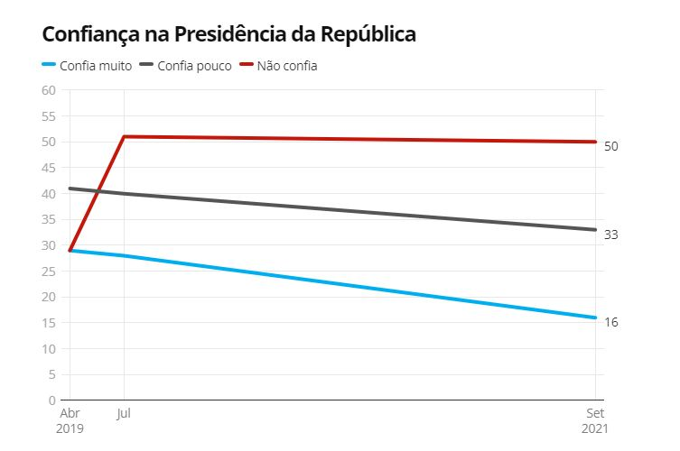 Capturar.JPGhhh - PESQUISA: Desconfiança na Presidência da República sobe para 50%, diz Datafolha