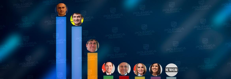WhatsApp Image 2021 09 02 at 18.12.55 - ENQUETE POLÊMICA PARAÍBA: Luciano Cartaxo tem a preferência para o governo do estado em 2022, seguido de Romero e João Azevedo – CONFIRA NA ÍNTEGRA