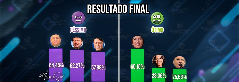 WhatsApp Image 2021 09 17 at 12.50.27 - RESULTADO: Em enquete, Cida Ramos tem melhor avaliação de mandato; Wallber Virgolino e Moacir Rodrigues têm a pior rejeição – VEJA NÚMEROS