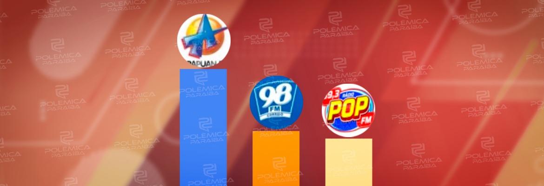 WhatsApp Image 2021 09 30 at 14.15.37 1 - Com mais de 83 mil acessos, Arapuan FM domina mais uma vez o ranking entre as rádios mais acessadas do RadiosNet; veja os números