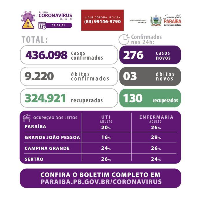 boletim 1 696x696 1 - BOLETIM DA SES: Paraíba confirma 276 novos casos e 3 mortes por Covid-19 nas últimas 24h