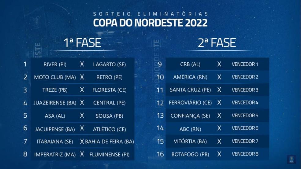 chaveamento - Com participação de Treze e Sousa, CBF define confrontos da 1ª fase da Copa do Nordeste - CONFIRA