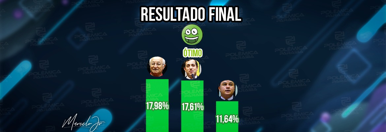 WhatsApp Image 2021 10 01 at 17.53.23 1 - RESULTADO: Em nova enquete, leitores do Polêmica Paraíba avaliam mandatos dos deputados federais paraibanos - VEJA RESULTADOS