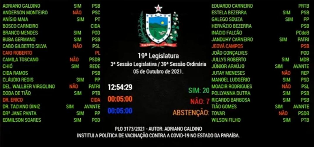 WhatsApp Image 2021 10 05 at 13.05.27 1 - Com 20 votos a favor, ALPB aprova lei que exigirá o passaporte da vacina para a entrada em espaços públicos e privados da Paraíba