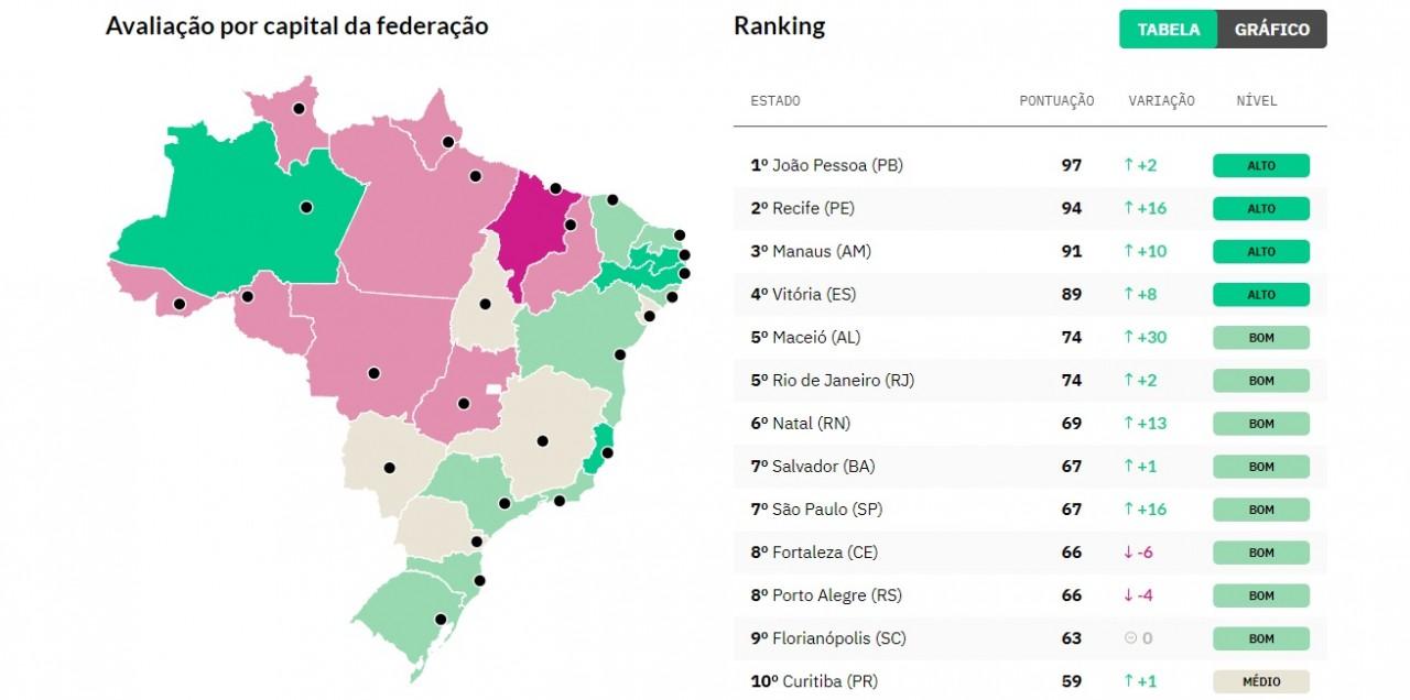 joao pessoa transparencia - João Pessoa se classifica em 1º lugar como a cidade mais transparente do Brasil