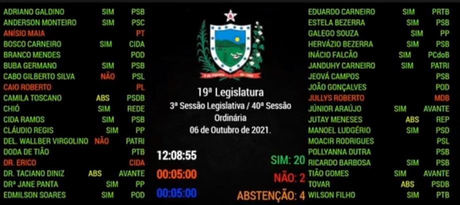 votacao cabo gilberto - Após nova presença de Cabo Gilbero, ALPB suspende sessões presenciais até que deputado se vacine